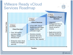 VMware vCloud Roadmap