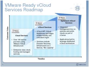 VMware vCloud Roadmap